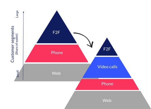 Customer-segments-for-video-calling