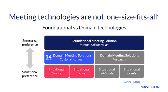 Foundational-versus-domain-meeting-solution-software