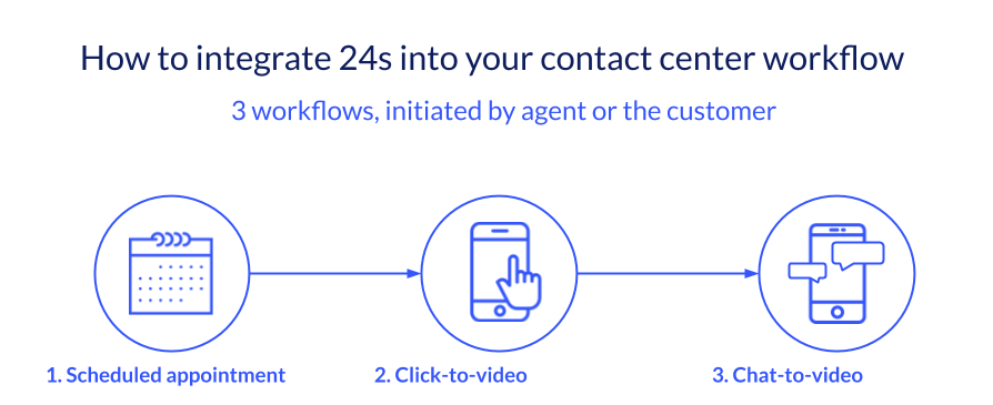 ways-to-integrate-24sessions-video-calls-in-Genesys-cloud-contact-center