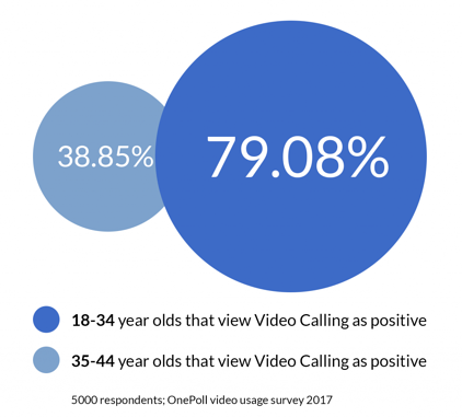 Millennials and video calling