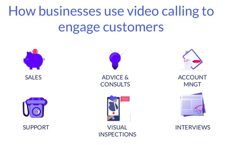 use-cases-how-to-use-video-calling-to-contact-customers